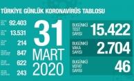 Son dakika | Bakan Koca: Türkiye'de can kaybı 214, toplam vaka sayısı da 13 bin 531'e yükseldi